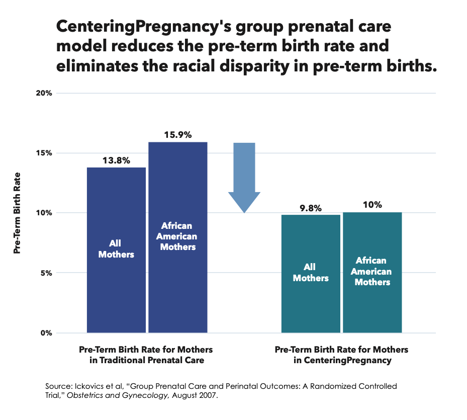 Graph showing how CenteringPregnancy's group prenatal care model reduces the per-term birth rate and eliminates the racial disparity in pre-term births