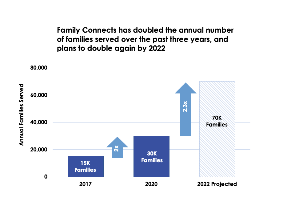 Family Connects has doubled the annual number of families served over the past three years, and plans to double again by 2022
